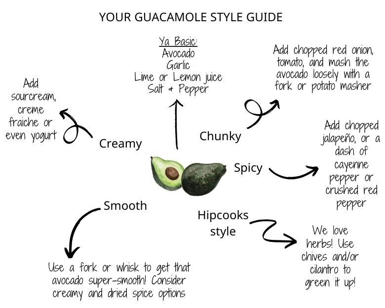 Ways you can do Guacamole